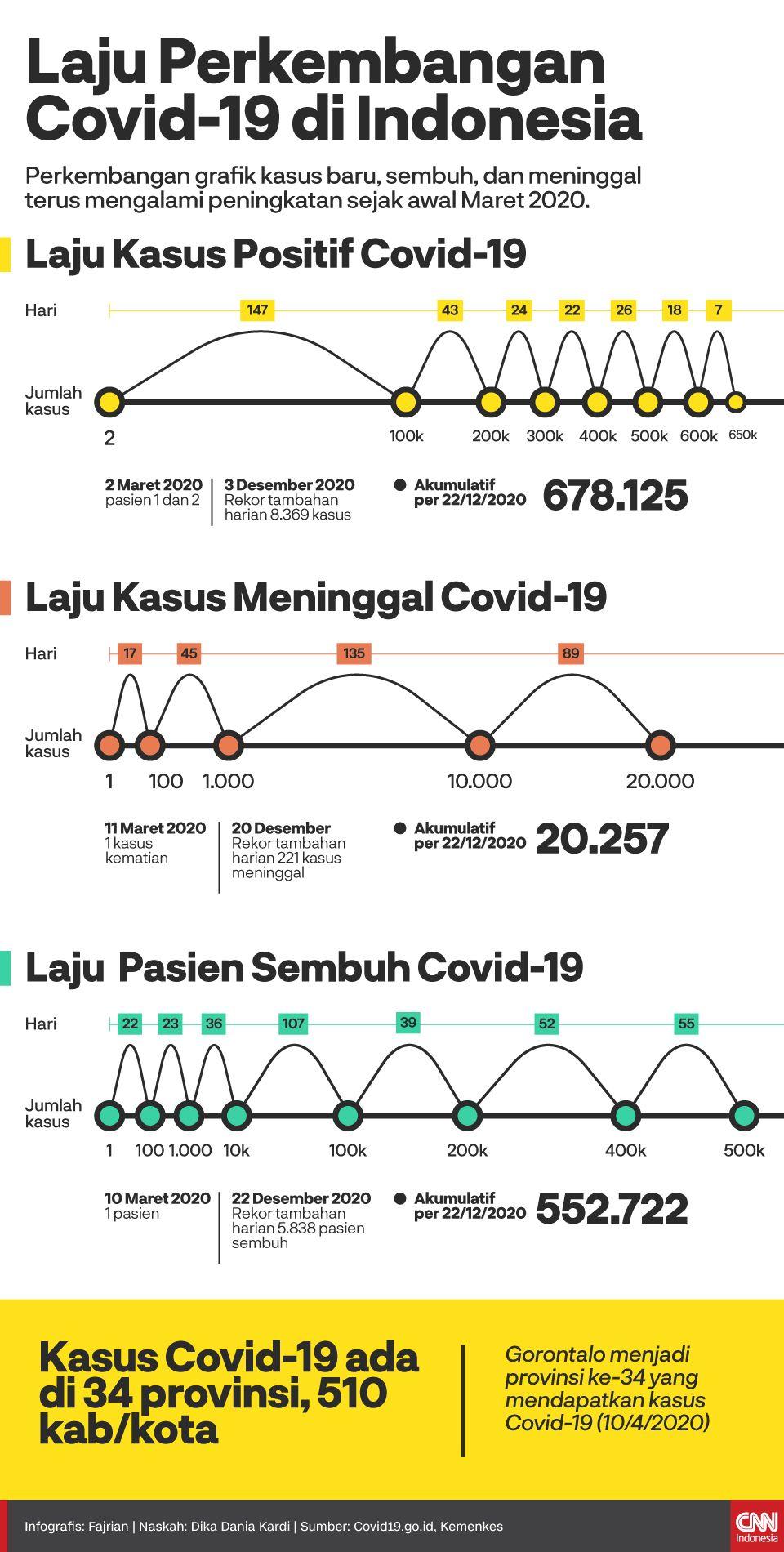Infografis Laju Perkembangan COvid-19 di Indonesia
