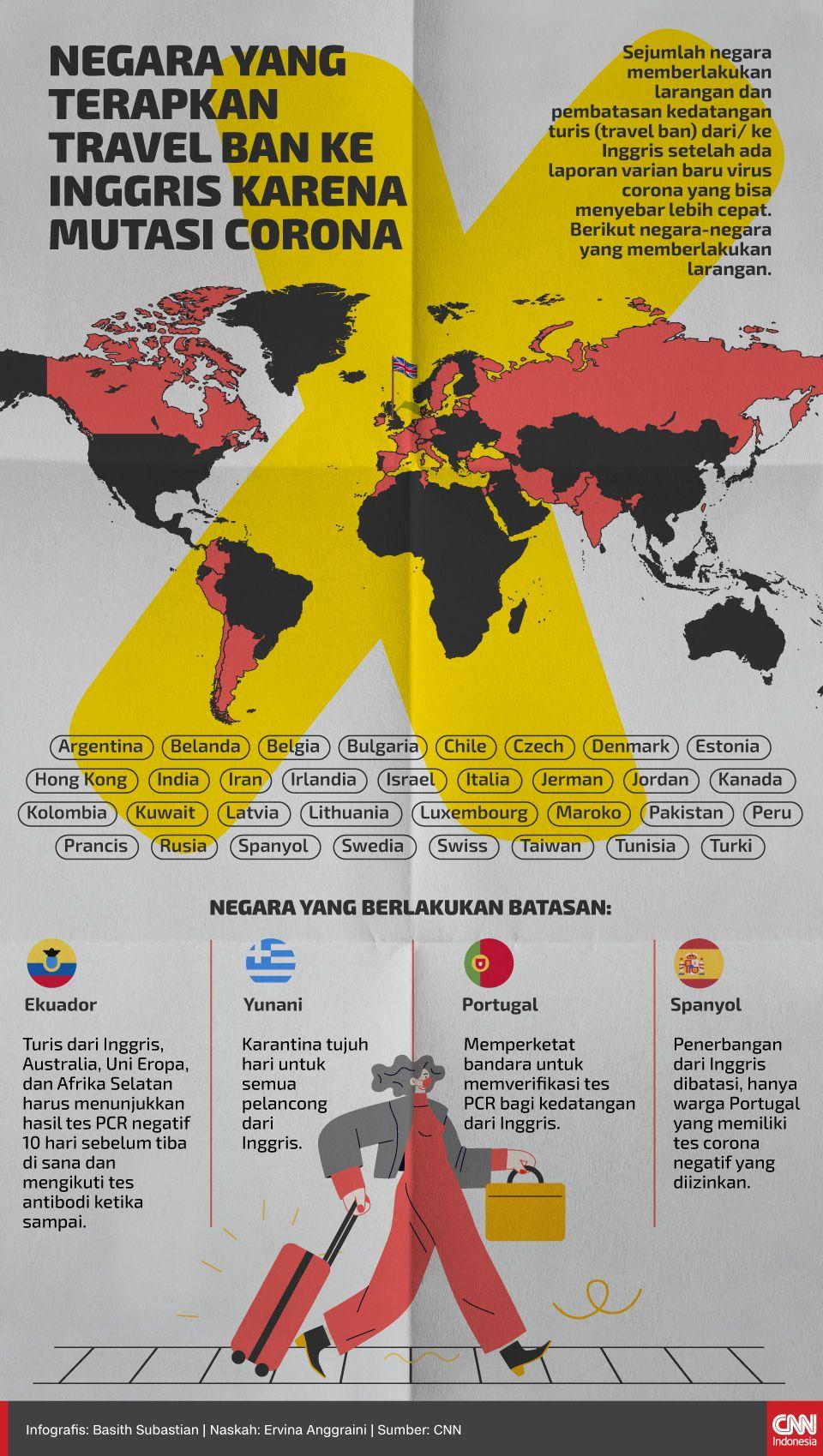 Infografis Negara yang Terapkan Travel Ban ke Inggris karena Mutasi Corona