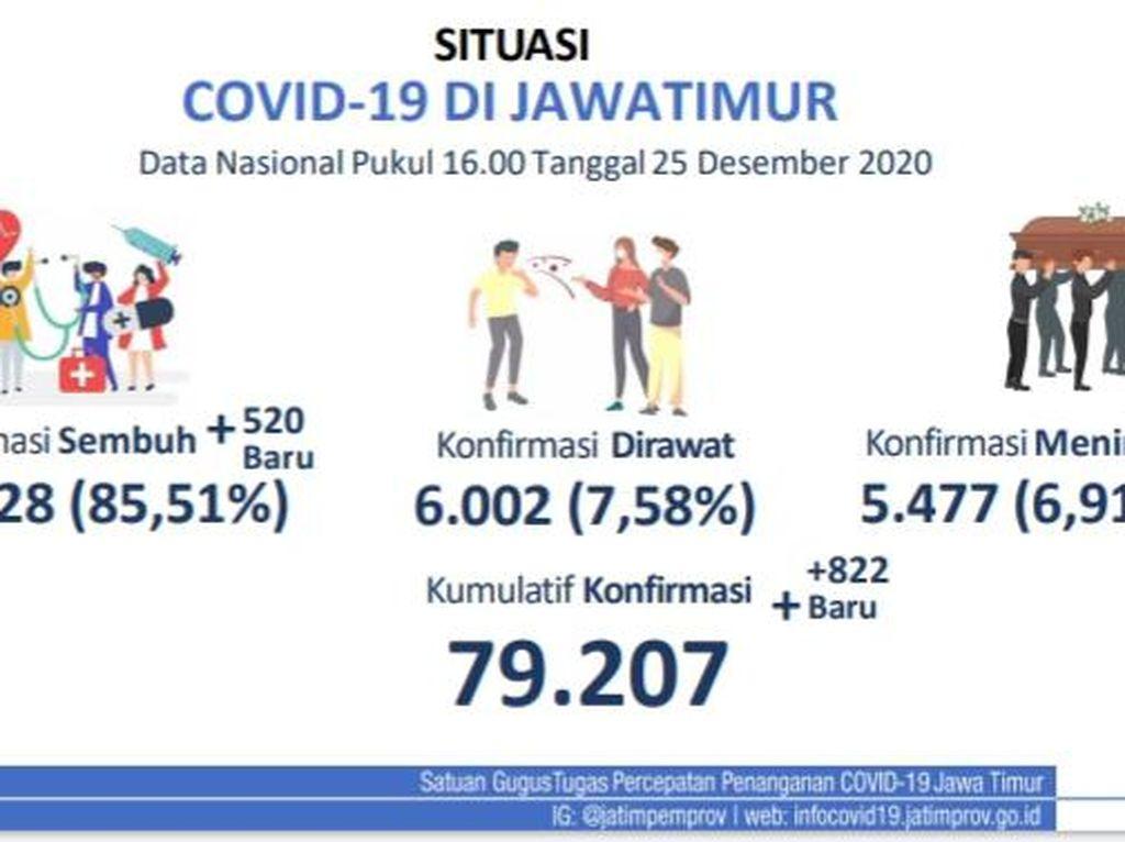 Update Kasus COVID-19 di Jatim: 822 Kasus Baru, Sembuh 520