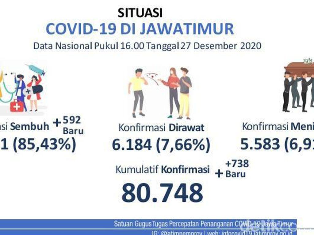 Update Kasus Baru di Jatim: 738 Positif COVID-19, Sembuh 592