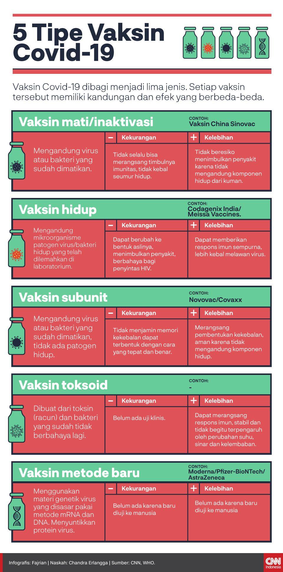 Infografis 5 Tipe Vaksin Covid-19