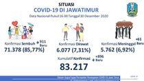Rekor, Kasus Baru COVID-19 di Jatim Tambah 896, Sembuh 911