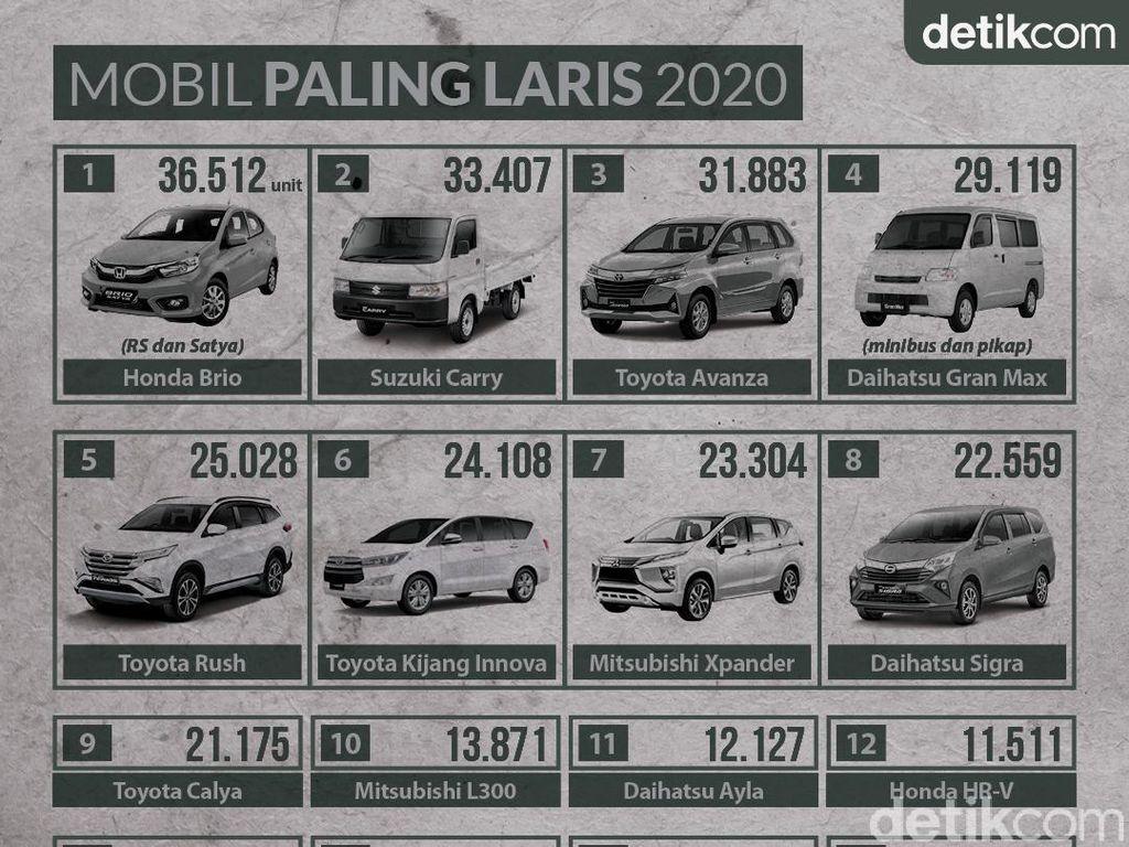 Mobil Paling Laris di Indonesia Tahun 2020: Avanza Turun Takhta