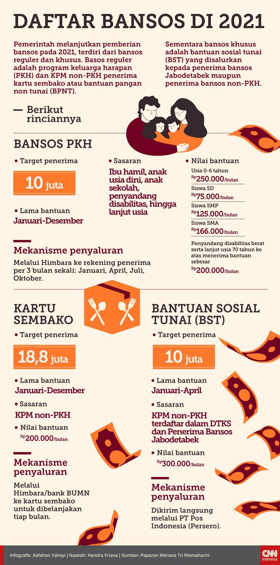 Infografis Daftar Bansos di 2021