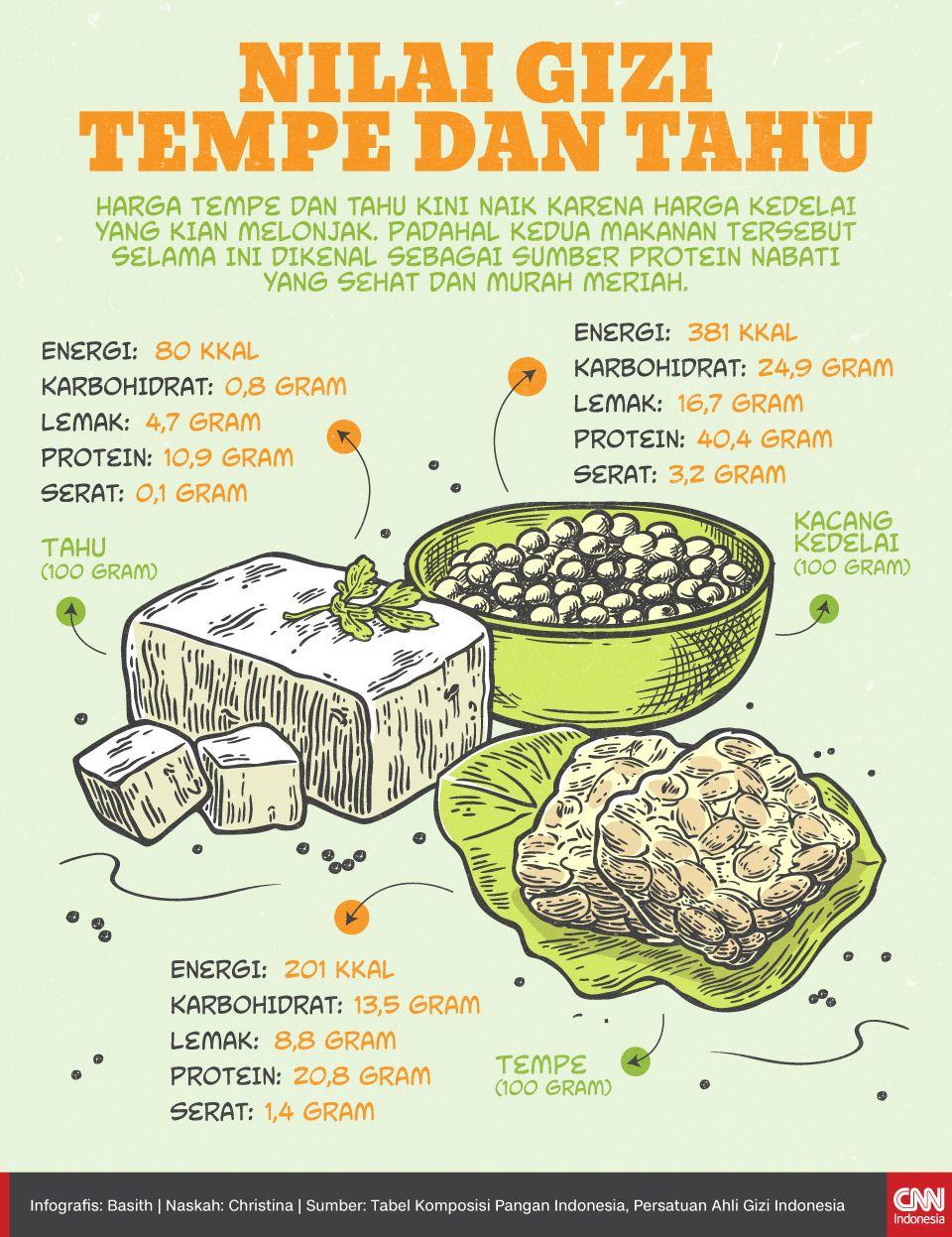 Infografis Nilai Gizi Tempe dan Tahu