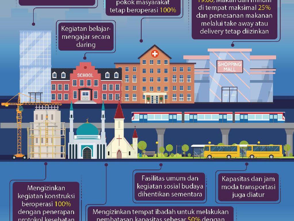 Pemkot Surabaya Diminta Lakukan Ini Agar Pembatasan Baru Tak Matikan Ekonomi