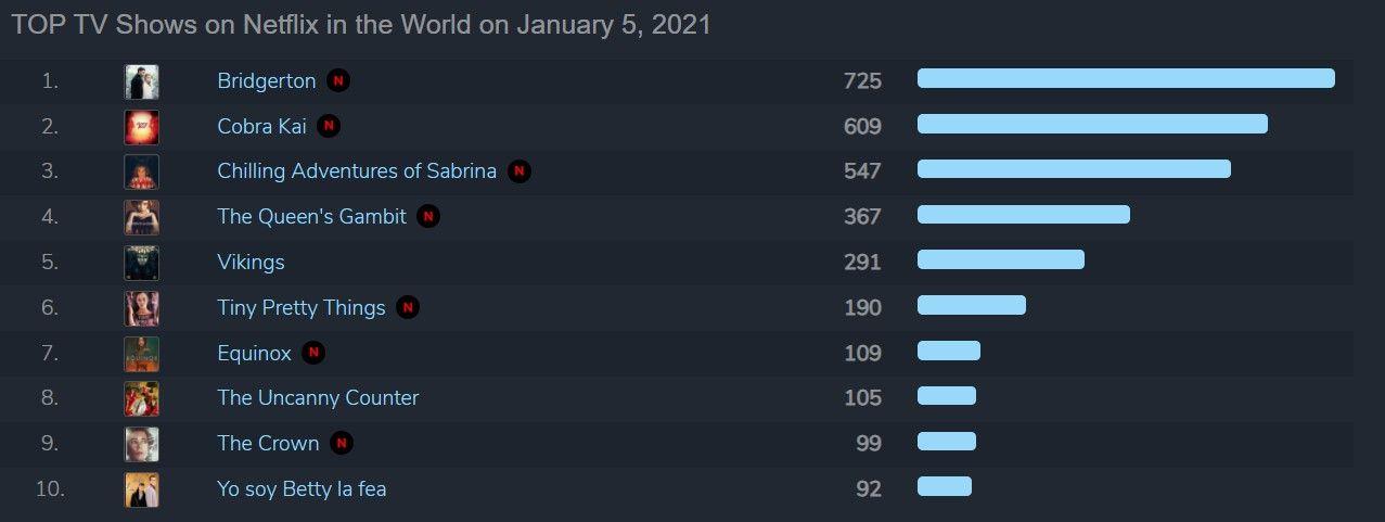 Serial terpopuler Netflix