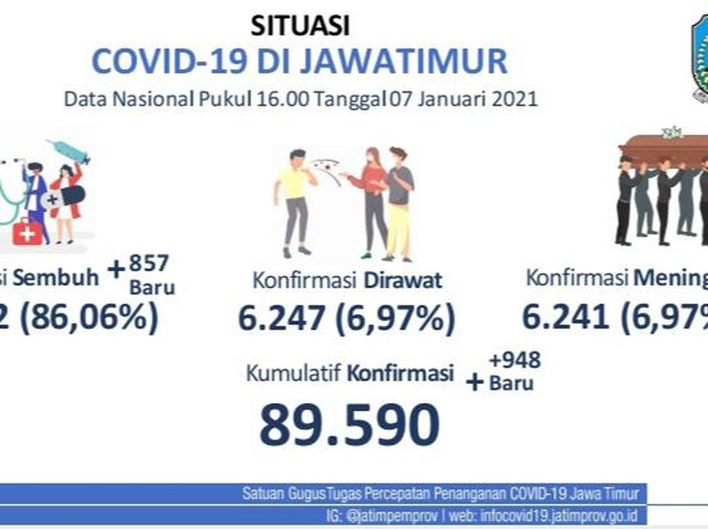 Surabaya dan Malang Raya Akan PPKM, Ini Detail Kasus COVID-19 6 Daerah