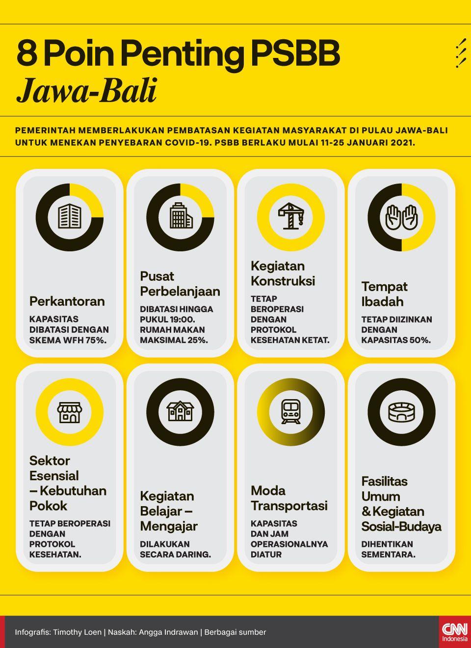Pemerintah memberlakukan pembatasan kegiatan masyarakat di Pulau Jawa-Bali untuk menekan penyebaran Covid-19. PSBB berlaku mulai 11-25 Januari 2021.