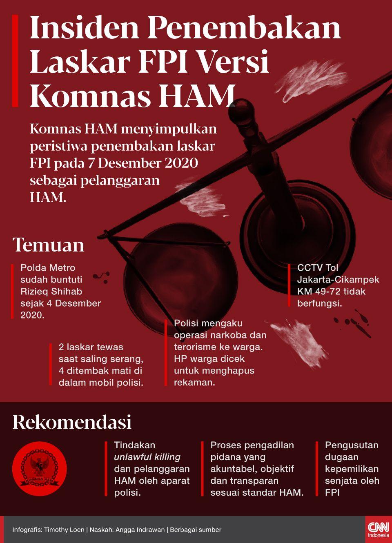 Komnas HAM menyimpulkan peristiwa penembakan laskar FPI pada 7 Desember 2020 sebagai pelanggaran HAM.