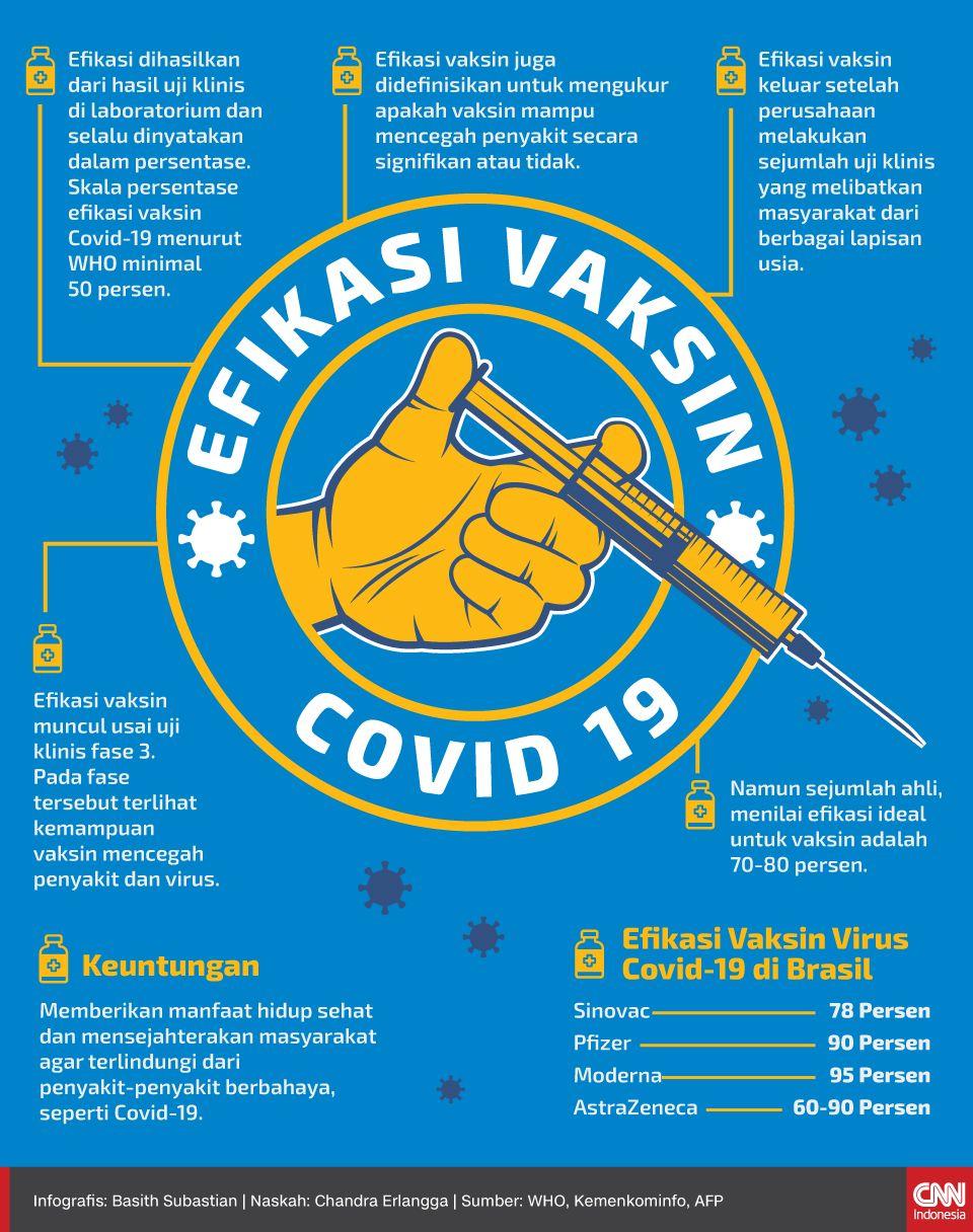 Infografis Efikasi Vaksin Covid-19