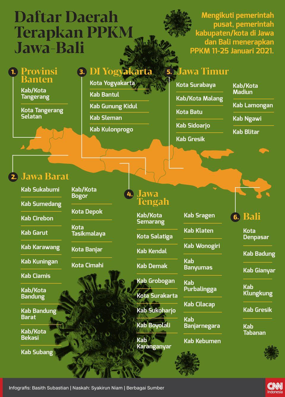 Infografis Daftar Daerah Terapkan PPKM Jawa-Bali
