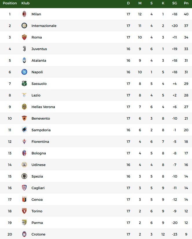 Klasemen Liga Italia, Senin (11/1/2021).