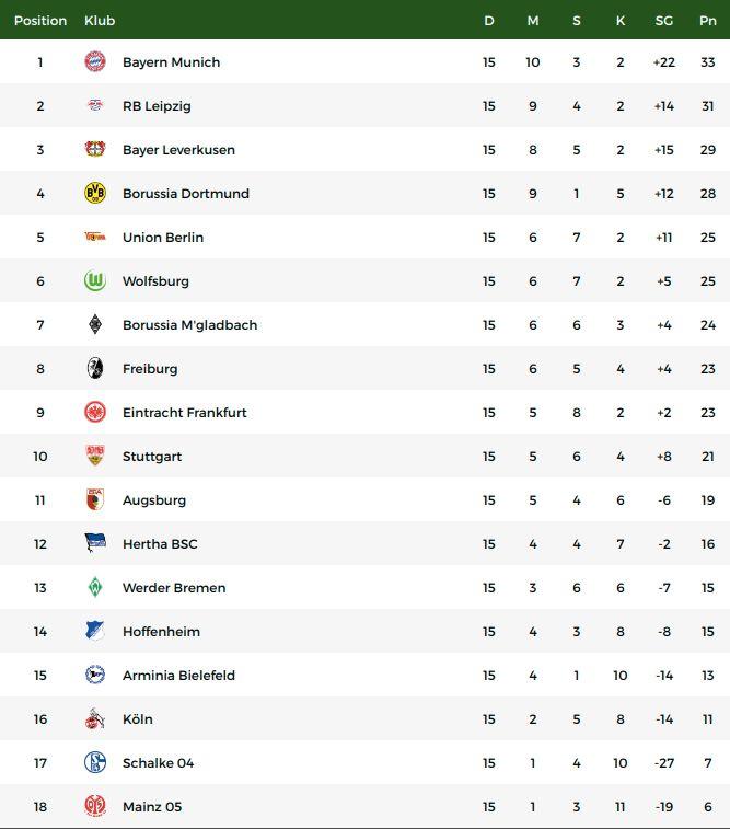 Klasemen Liga Jerman pekan ke-15.