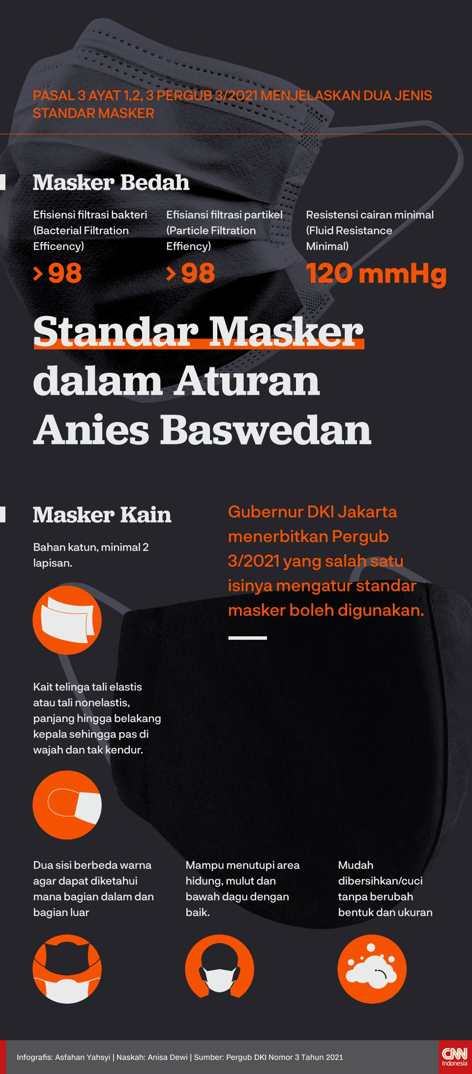 Infografis Standar Masker dalam Aturan Anies Baswedan