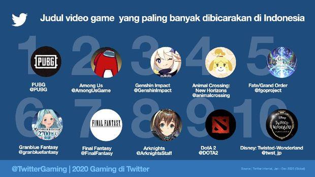 Naik 75%, Ternyata Inilah Topik Gaming yang Populer di Twitter Selama 2020