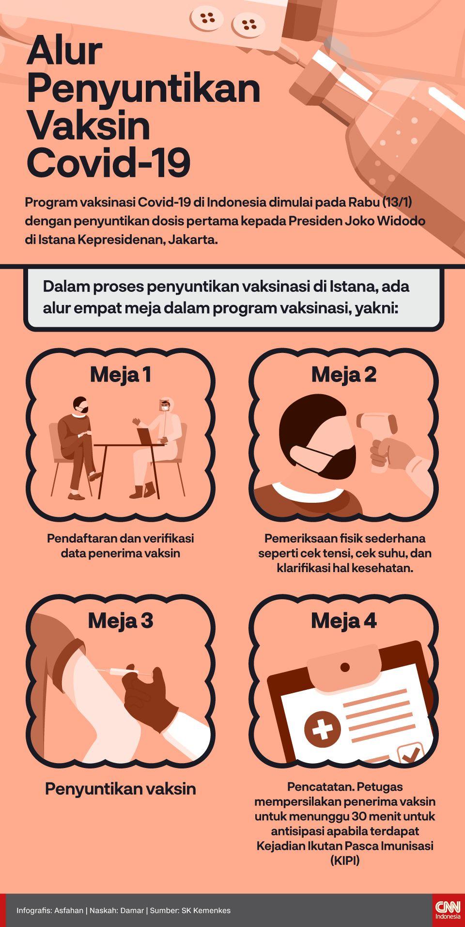 Infografis Alur Penyuntikan Vaksin Covid-19