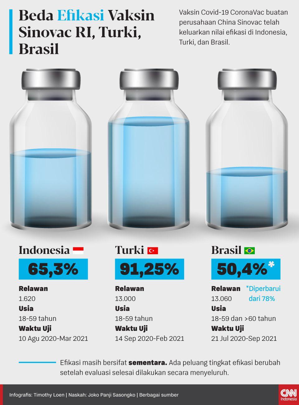Vaksin Covid-19 CoronaVac buatan perusahaan China Sinovac telah keluarkan nilai efikasi di Indonesia, Turki, dan Brasil.