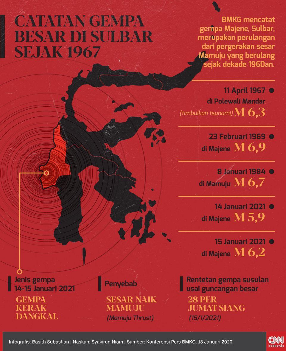 Infografis - CATATAN GEMPA BESAR DI SULBAR SEJAK 1967