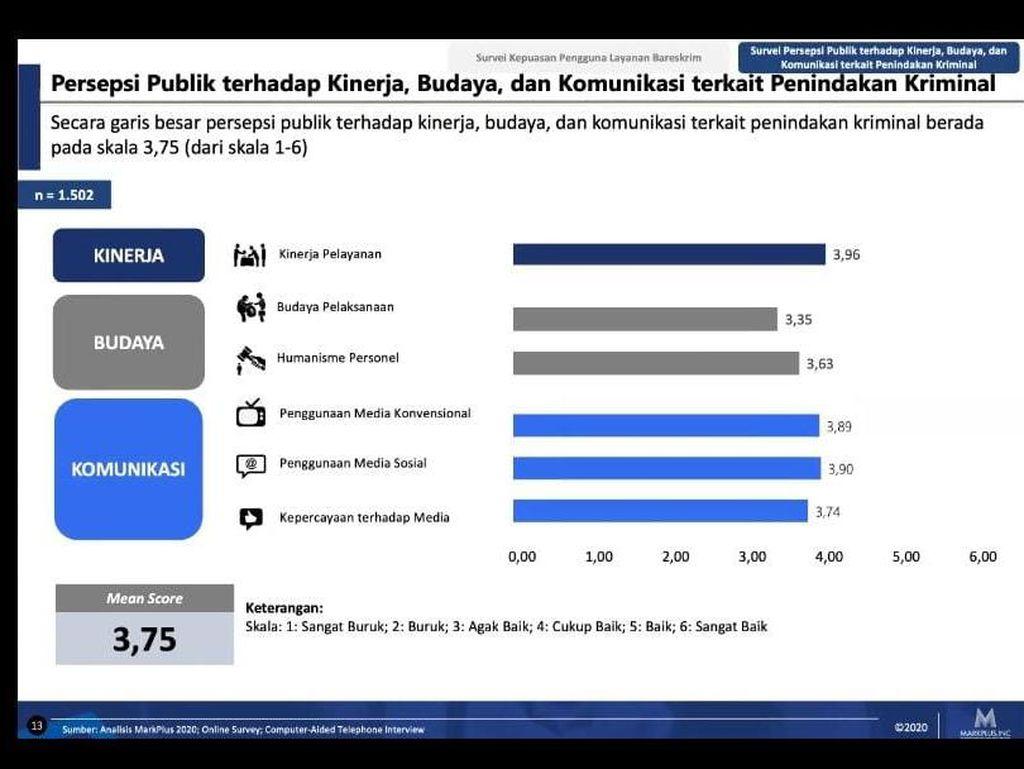 Survei MarkPlus: Masyarakat Nilai Pelayanan Bareskrim Polri Baik