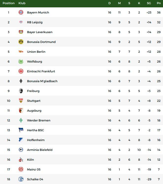 Klasemen Liga Jerman, Senin (18/1).