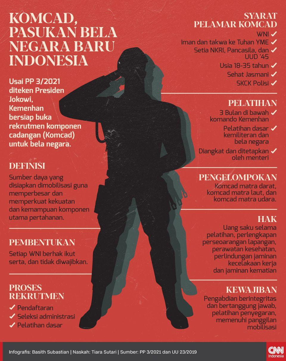 Infografis Komcad, Pasukan Bela Negara Baru Indonesia