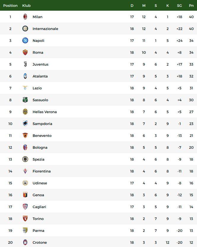 Klasemen Liga Italia usai Inter Milan mengalahkan Juventus.