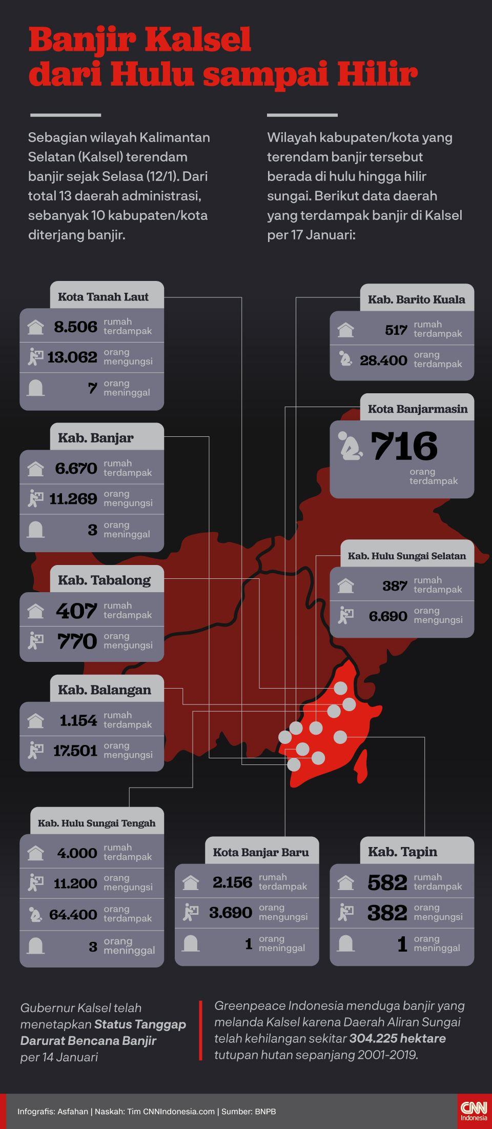 Infografis Banjir Kalsel dari Hulu sampai Hilir