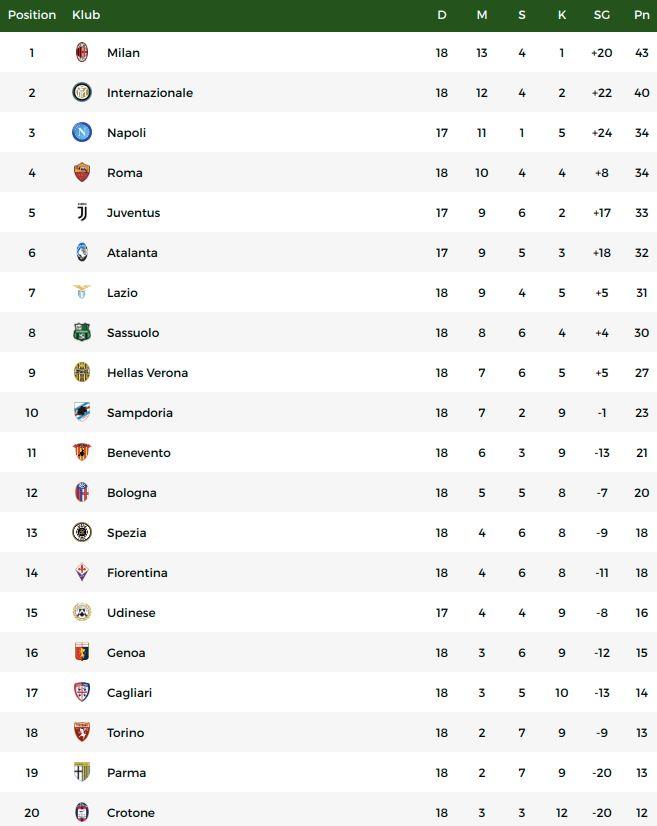 Klasemen Liga Italia usai AC Milan menaklukkan Cagliari.