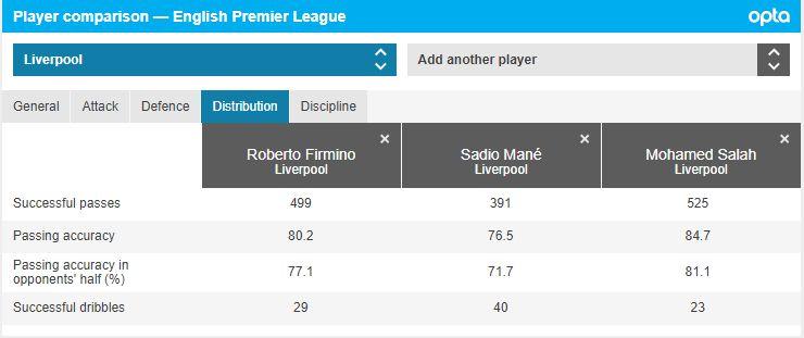 Statistik Trio Firmansah di Liga Inggris 2020/2021.