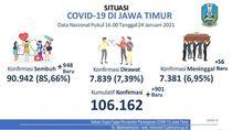 Jelang Berakhirnya PPKM Jilid 1, Kasus COVID-19 di Jatim Bertambah 901