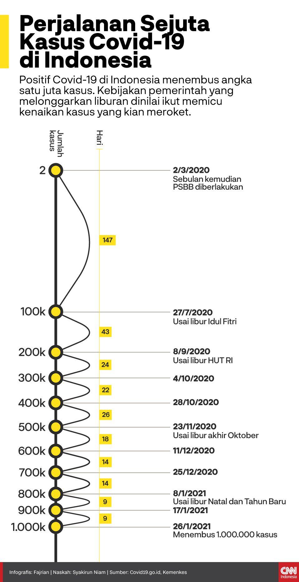 Infografis perjalanan sejuta kasus Covid-19 di Indonesia