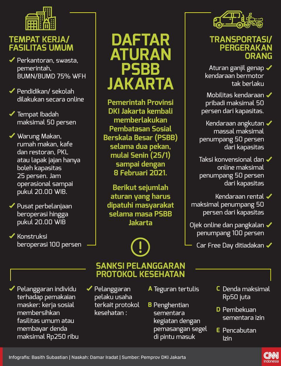 Infografis - DAFTAR ATURAN PSBB JAKARTA
