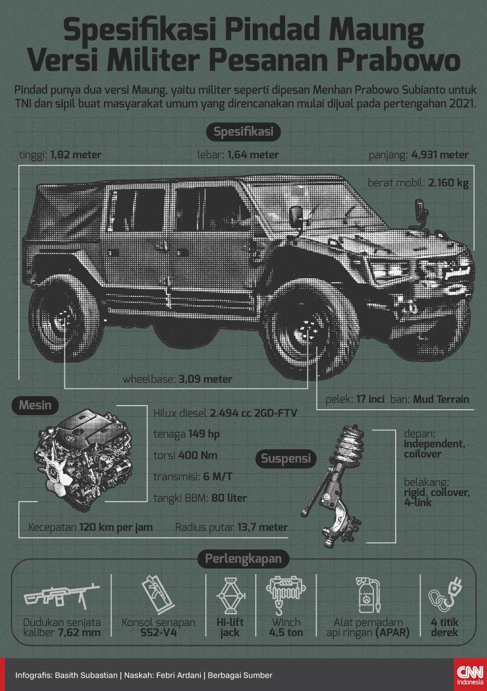 Infografis Spesifikasi Pindad Maung Versi Militer Pesanan Prabowo