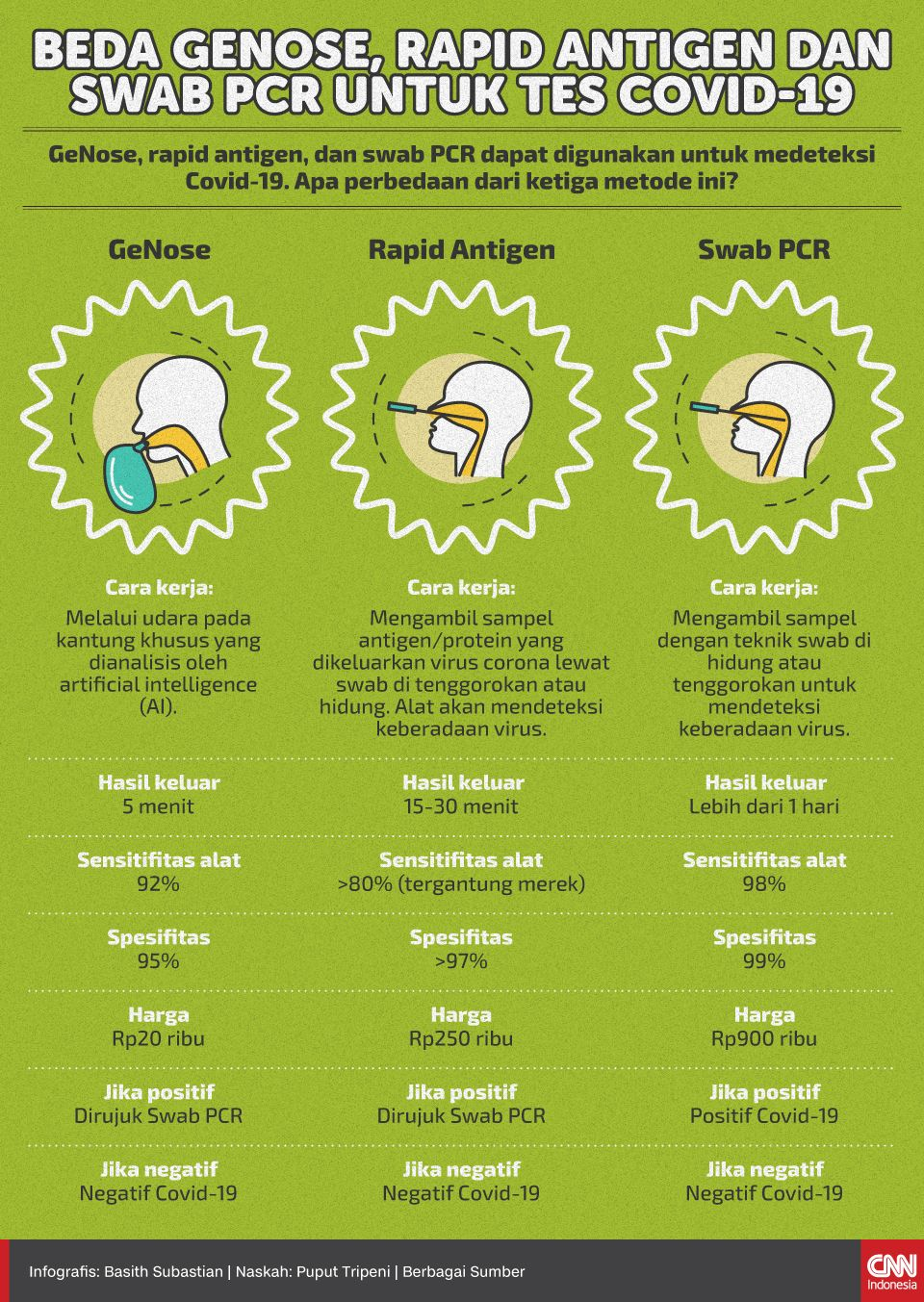 Infografis Beda GeNose, Rapid Antigen dan Swab PCR untuk Tes Covid-19