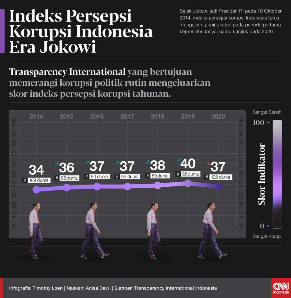 Sejak Jokowi jadi Presiden RI pada 10 Oktober 2014, indeks persepsi korupsi Indonesia terus mengalami peningkatan pada periode pertama kepresidenannya, namun anjlok pada 2020.