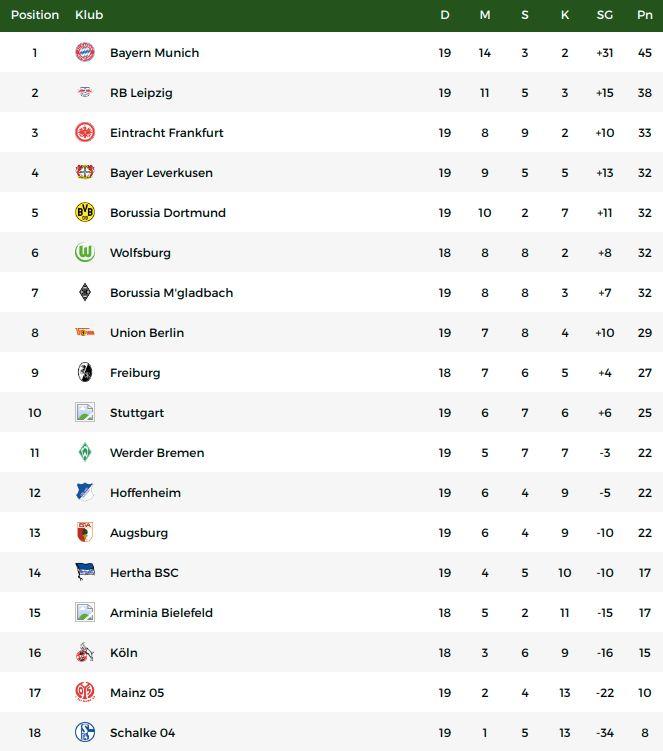 Klasemen Liga Jerman usai Bayern Munich vs Hoffenhem.