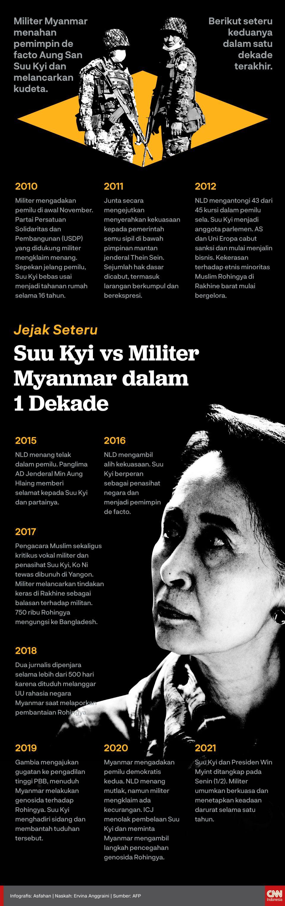 Infografis Jejak Seteru Suu Kyi vs Militer Myanmar dalam 1 Dekade