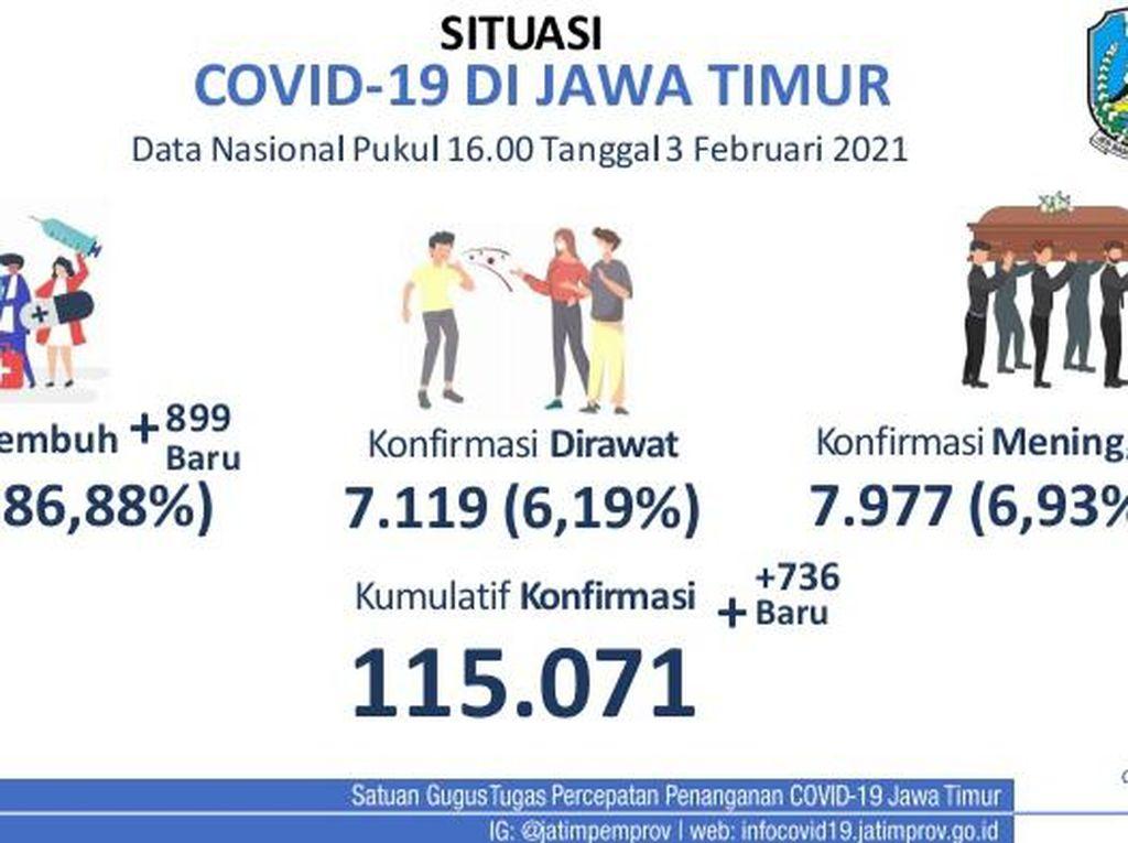 Update COVID-19 Jatim: 736 Kasus Baru, Sembuh 899