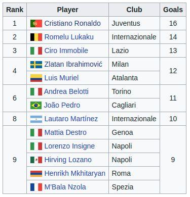 Daftar Top Skor Italia usai Juventus vs AS Roma, Cristiano Ronaldo masih teratas.