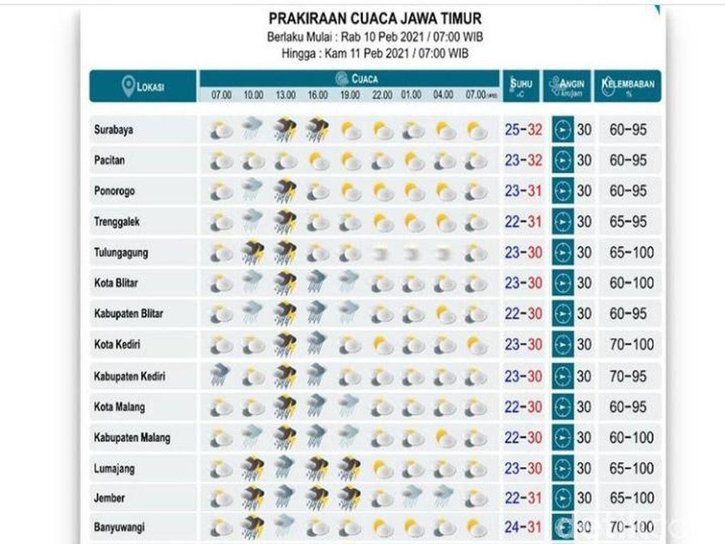 Surabaya Masih Dibayangi Hujan Mulai Sore hingga Malam Hari