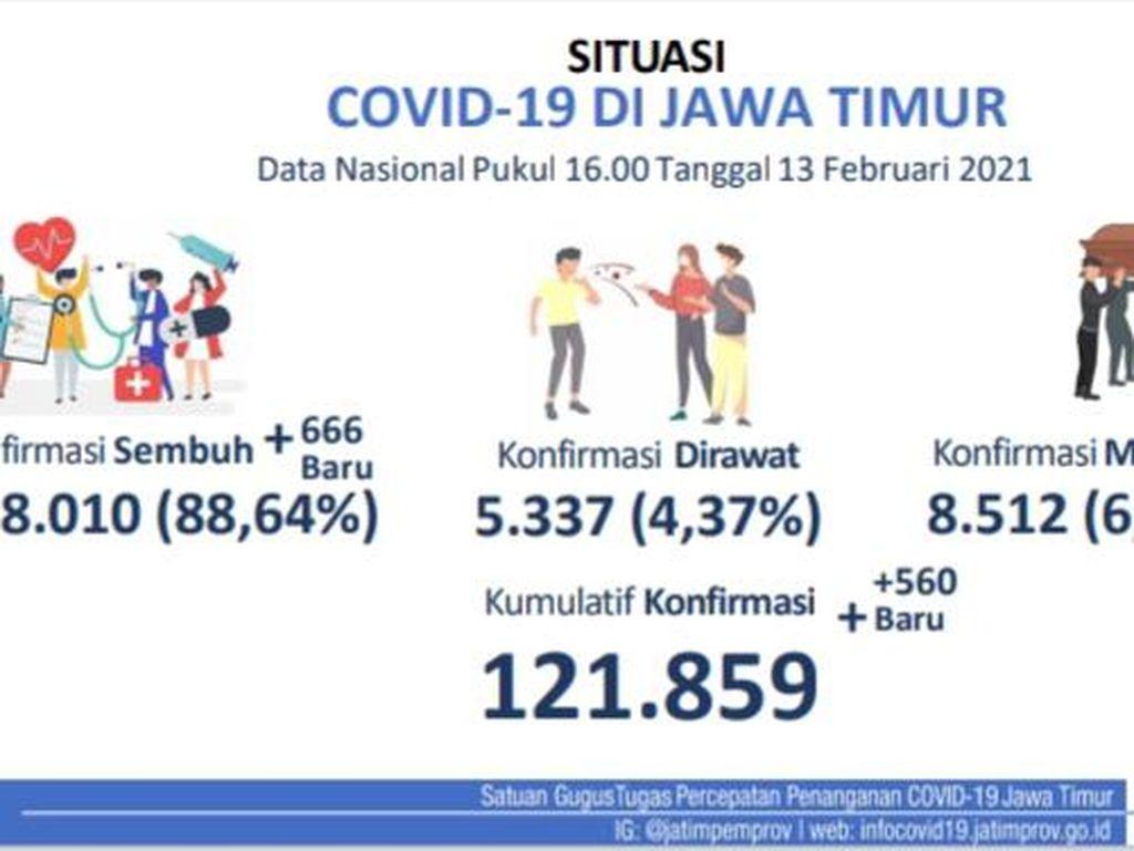 Update COVID-19 di Jatim: Ada 560 Kasus Baru, yang Sembuh Tambah 666