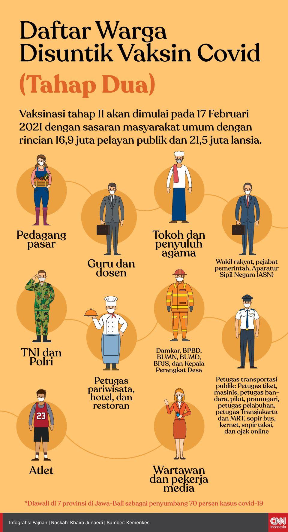 Infografis Daftar Warga Disuntik Vaksin Covid Tahap Dua