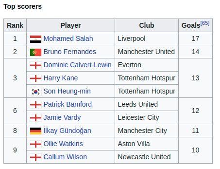 Top skor Liga Inggris, Mohamed Salah ditempel Bruno Fernandes.