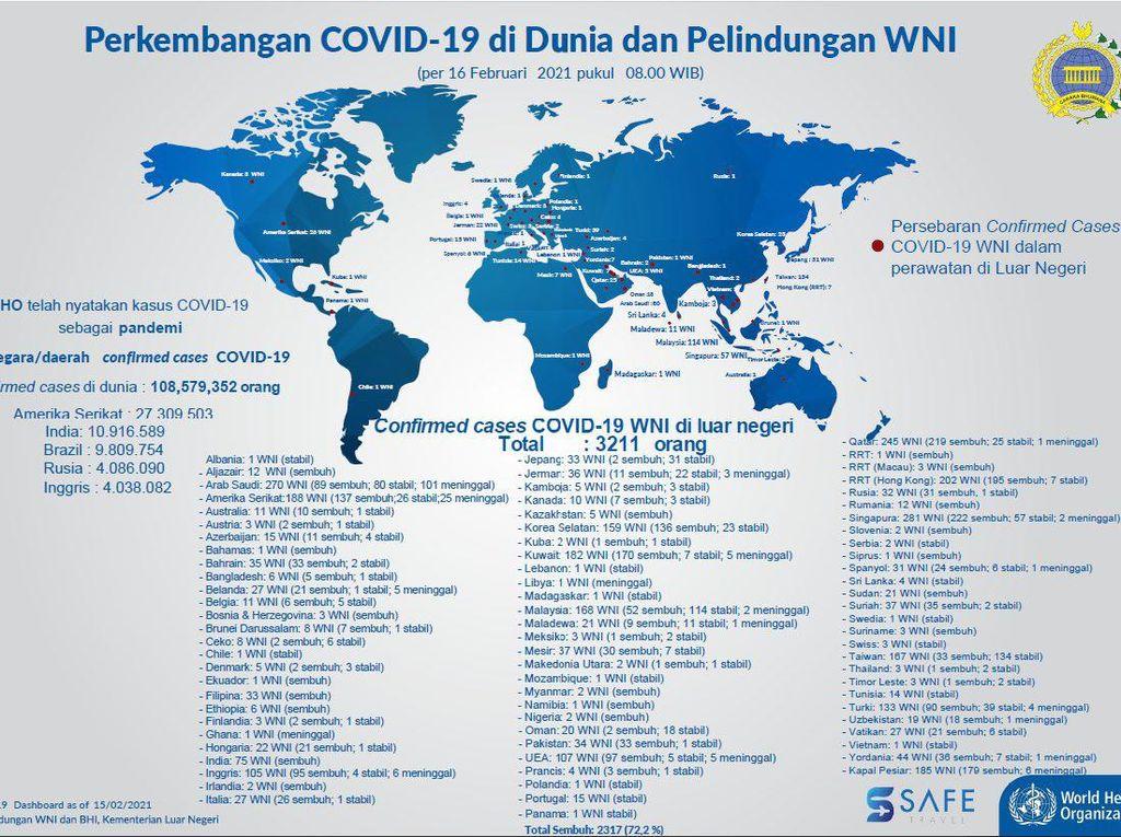 Kasus WNI Positif COVID di Luar Negeri pada 16 Februari Jadi 3.211