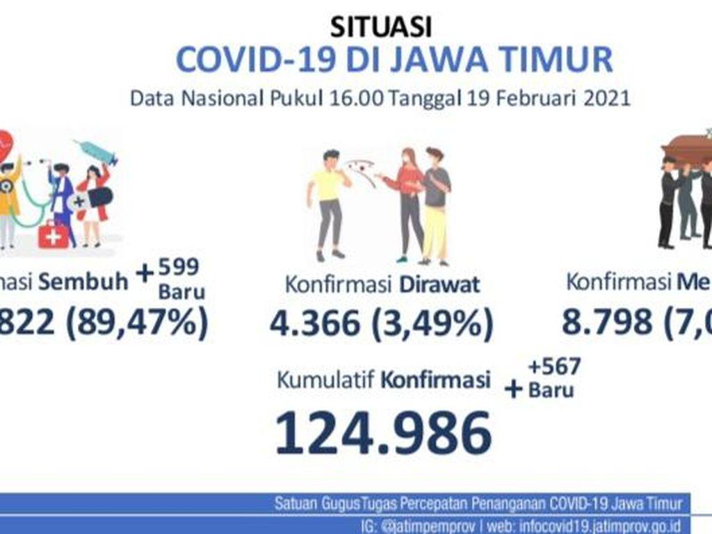 Update COVID-19 di Jatim: Ada 567 Kasus Baru, yang Sembuh Tambah 599