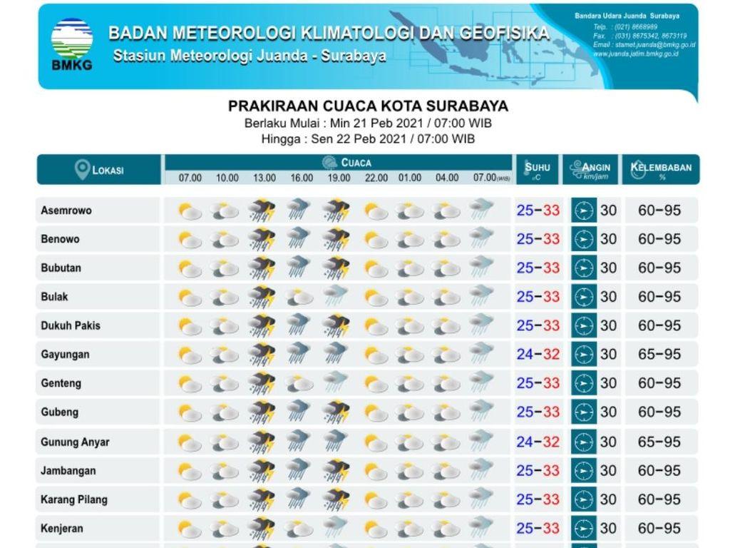 Surabaya Diprediksi Hujan Petir, BMKG Ajak Warga Waspada Genangan-Pohon Tumbang