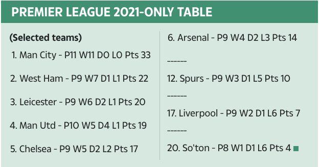 Klasemen Liga Inggris sejak ganti tahun ke 2021.