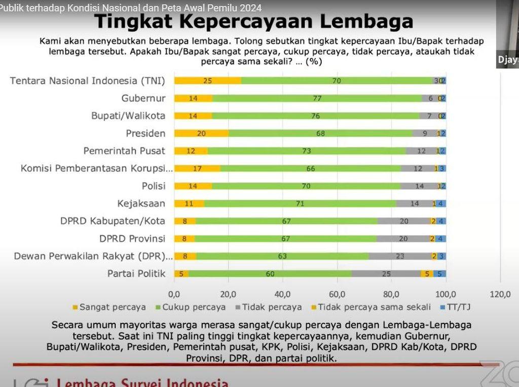 Lembaga Paling Dipercaya Versi LSI: TNI, Gubernur, Bupati, Presiden