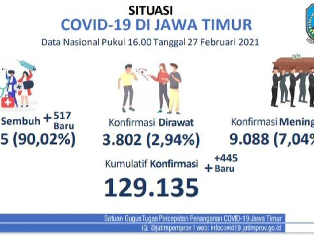 Update COVID-19 di Jatim: Kasus Baru Tambah 445, Sembuh 517